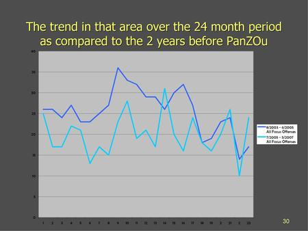 Panzou project outcomes gang reduction program outcomes - Code reduction trend corner ...