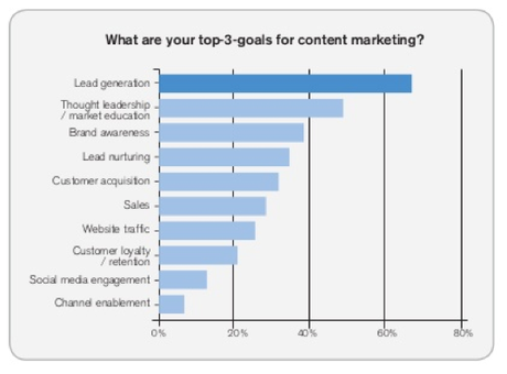 contentmarketing-topgoals.png