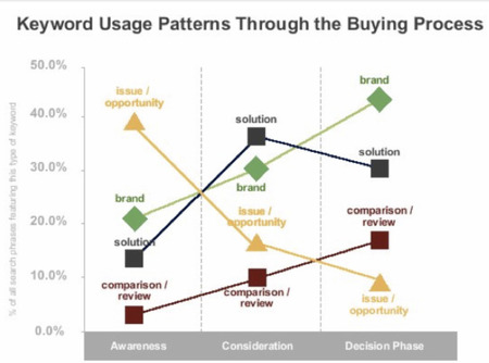 Google Keyword Usage through the Buying Process