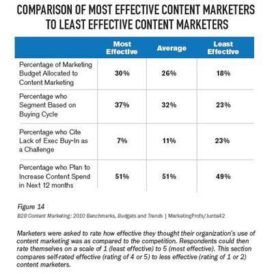 B2B Content Marketing: 2010 Benchmarks, Budgets and Trends