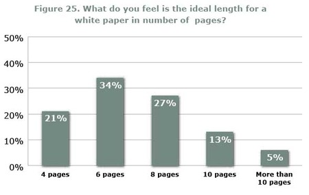 length of white paper
