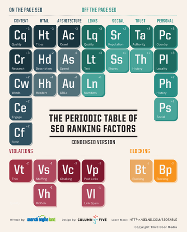 SearchEngineLand-Periodic-Table-of-SEO-condensed-large.png