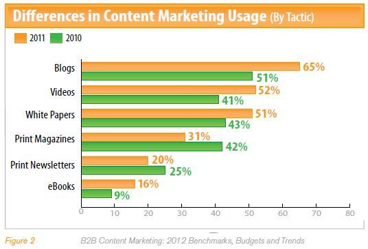 content-marketing-trends-for-2012-via-marketing-profs.jpg